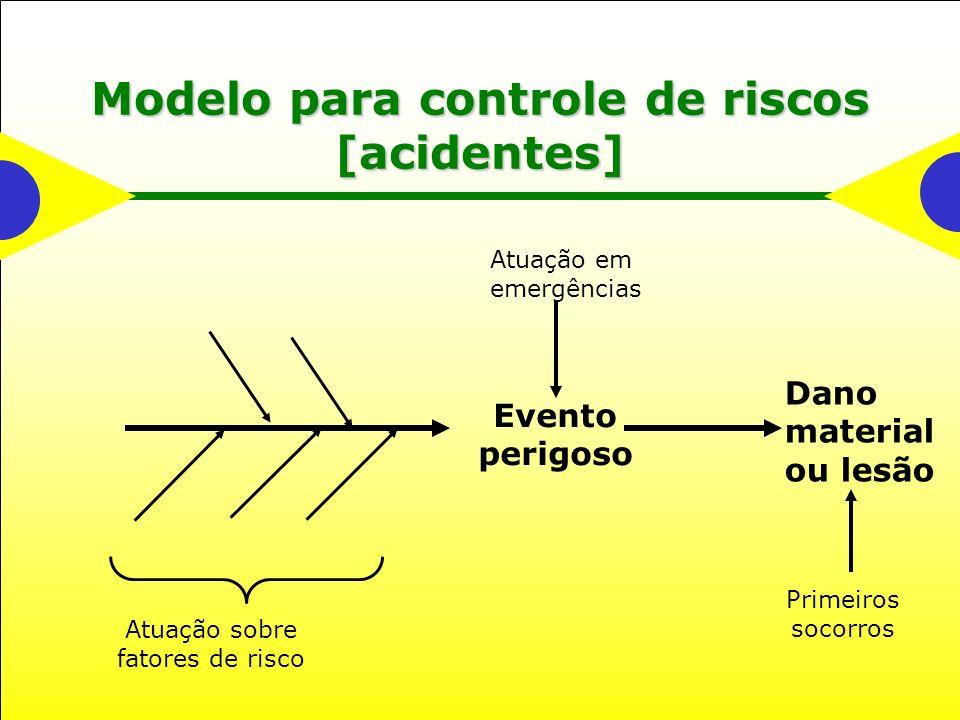 Modelo para controle de riscos [acidentes]